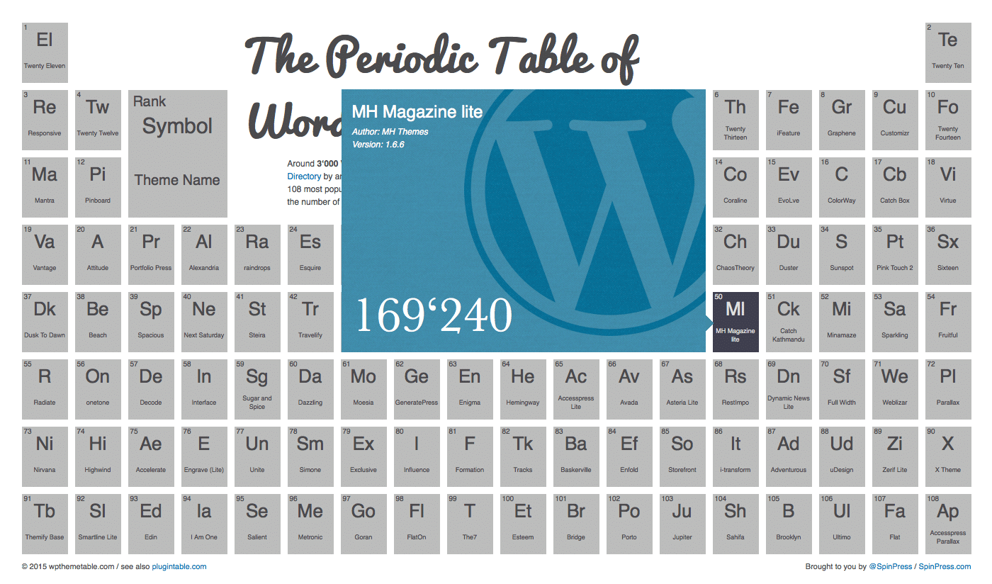 MH Magazine in Periodic Table of WordPress Themes