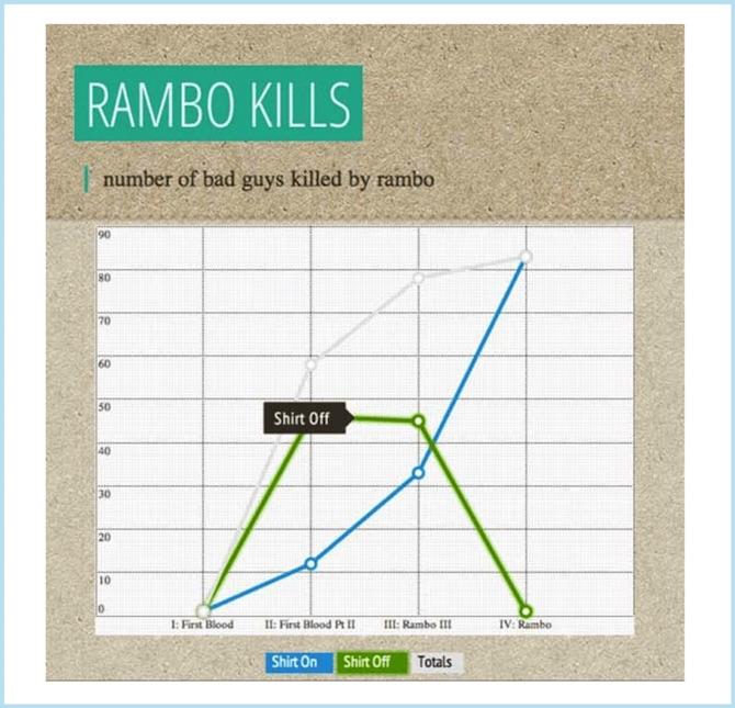 Infographic Rambo Kills
