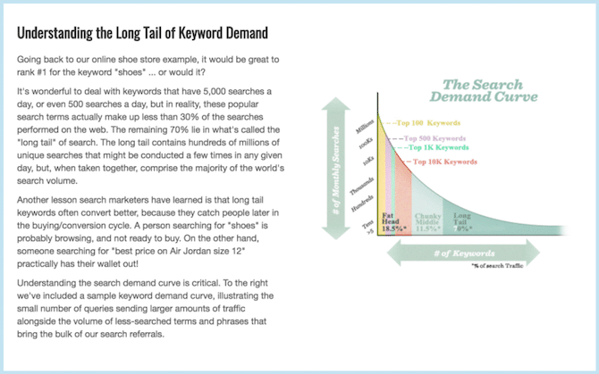 Long Tail Keyword Demand