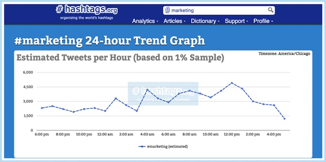 Hashtags.org Marketing
