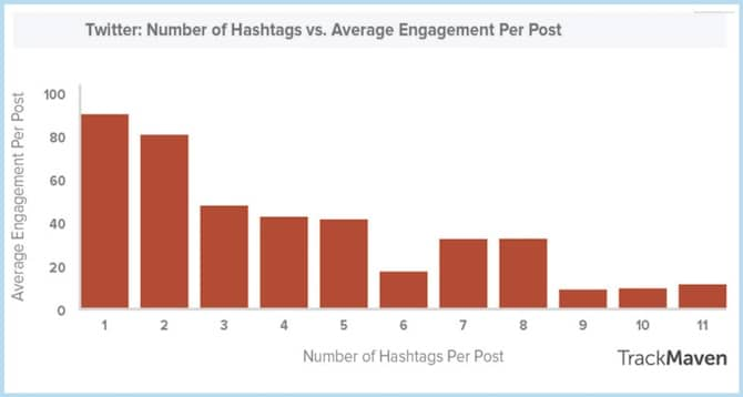 Number Hashtags Twitter