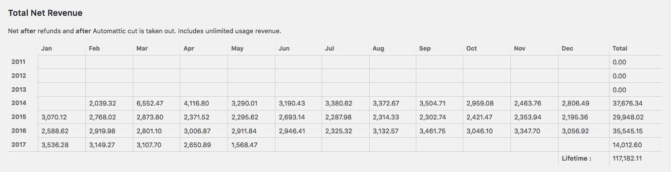 WordPress.com Revenue